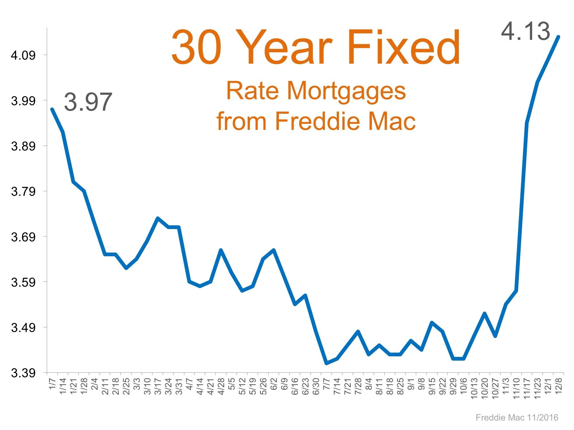 Rising Mortgage Rates 2017