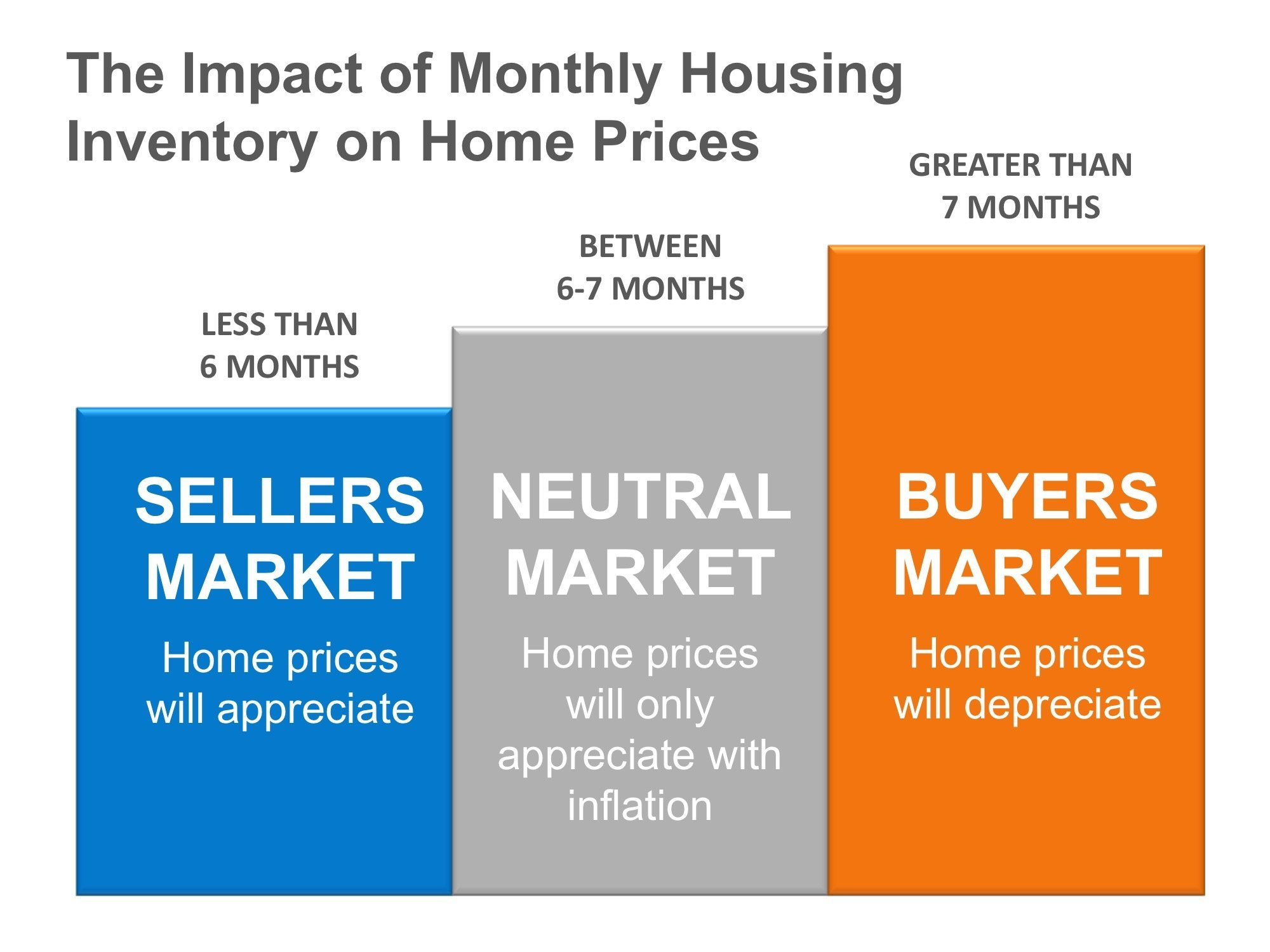 Housing Inventory Impact on Prices in Jacksonville FL
