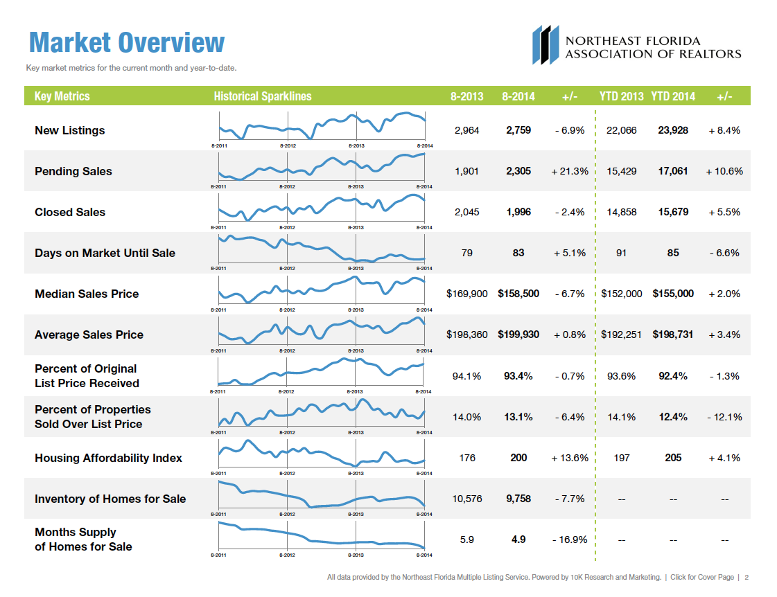 Jacksonville Housing Market Report 2014